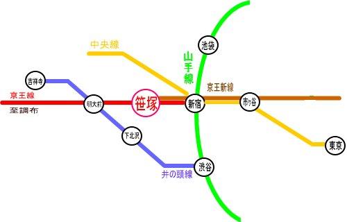 笹塚アクセス