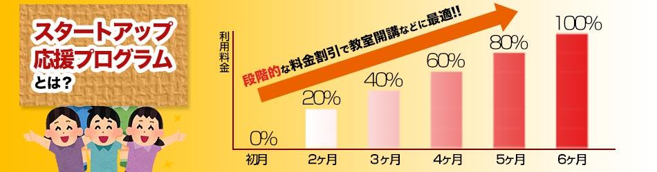 京王線 レンタルスタジオ 教室開講の初期費用が抑えられるキャンペーンの仕組み